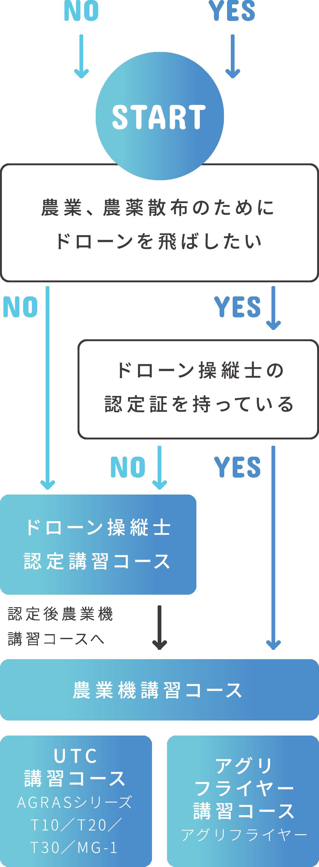コースの選び方の図